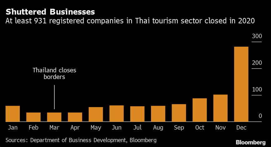 Tailandia - cierre de empresas de turismo
